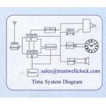 China master clocks system electric master slave clocks, GOOD CLOCKYANTAI)TRUST-WELL CO LTD for sale