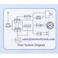 China master clocks with GPS, electronic master clock system,electric controller -  Good Clock(Yantai) Trust-Well Co.,Ltd for sale