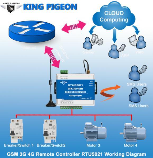 GSM Controller -RTU5021