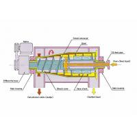 Buy 400V Variable Frequency AC VFD Drives for Decanter Centrifuge at wholesale prices