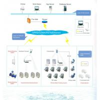 Quality Direct Connect Automatic Meter Reading System OEM / ODM For Smart Water Meter for sale