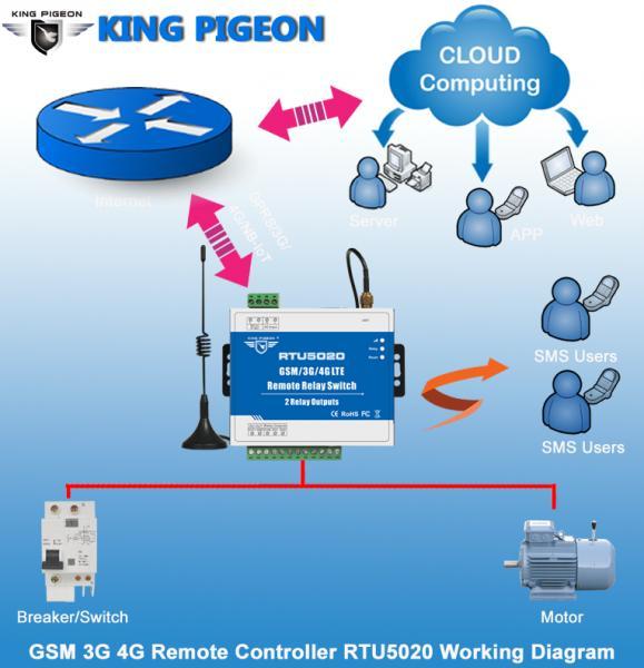 4G Controller-RTU5020